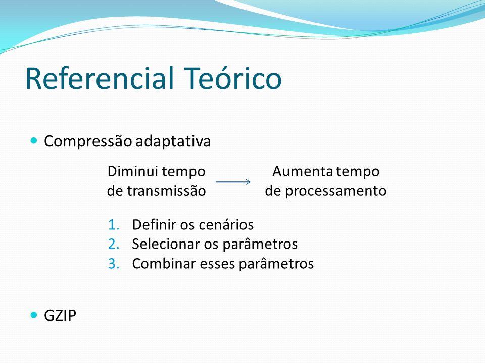 Referencial Teórico Compressão adaptativa GZIP Diminui tempo de transmissão Aumenta tempo de processamento 1.Definir os cenários 2.Selecionar os parâm