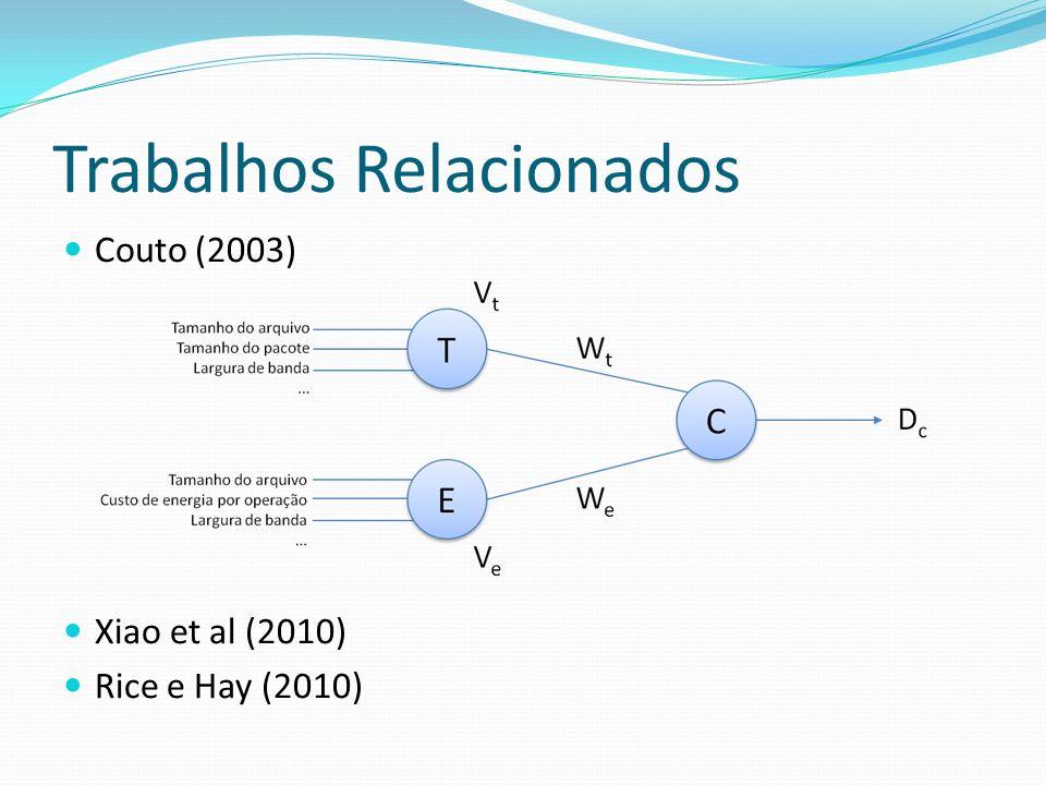 Trabalhos Relacionados Couto (2003) Xiao et al (2010) Rice e Hay (2010)