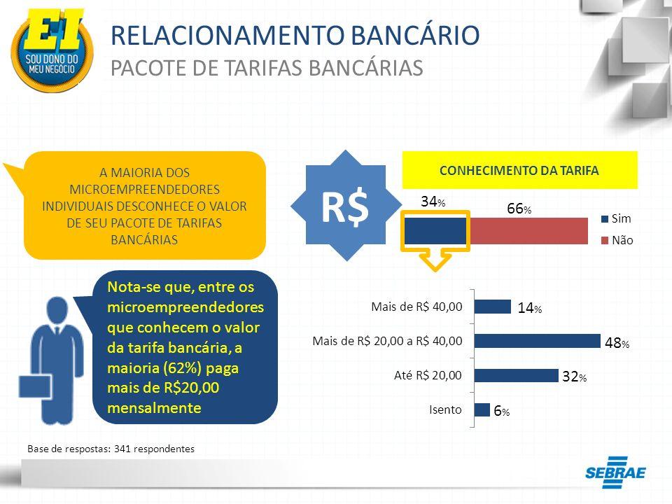 RELACIONAMENTO BANCÁRIO PACOTE DE TARIFAS BANCÁRIAS R$ Nota-se que, entre os microempreendedores que conhecem o valor da tarifa bancária, a maioria (6