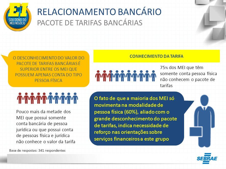 RELACIONAMENTO BANCÁRIO PACOTE DE TARIFAS BANCÁRIAS CONHECIMENTO DA TARIFA O DESCONHECIMENTO DO VALOR DO PACOTE DE TARIFAS BANCÁRIAS É SUPERIOR ENTRE