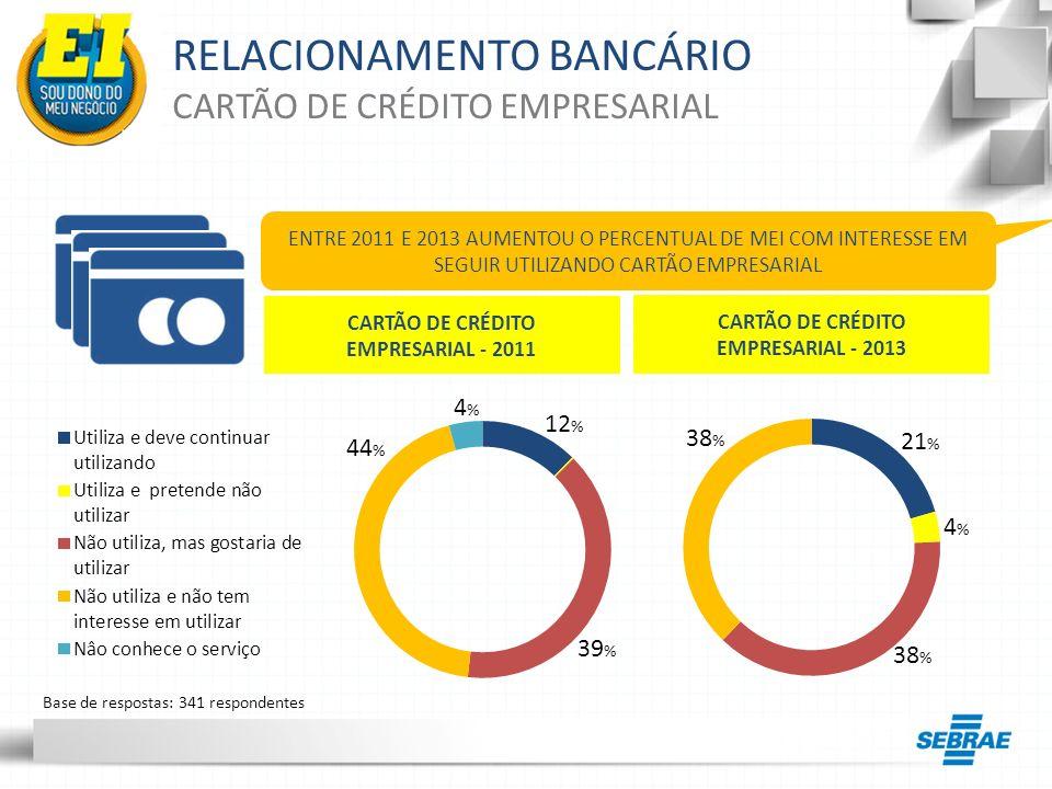 RELACIONAMENTO BANCÁRIO CARTÃO DE CRÉDITO EMPRESARIAL ENTRE 2011 E 2013 AUMENTOU O PERCENTUAL DE MEI COM INTERESSE EM SEGUIR UTILIZANDO CARTÃO EMPRESA