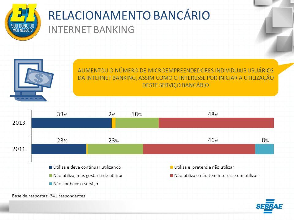 RELACIONAMENTO BANCÁRIO INTERNET BANKING AUMENTOU O NÚMERO DE MICROEMPREENDEDORES INDIVIDUAIS USUÁRIOS DA INTERNET BANKING, ASSIM COMO O INTERESSE POR