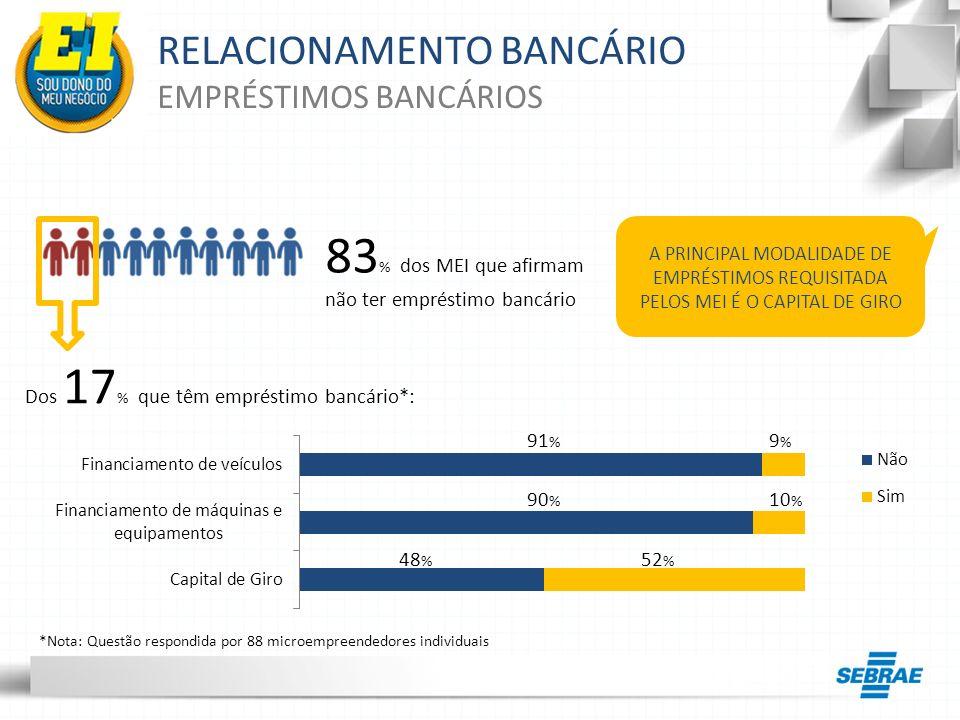 RELACIONAMENTO BANCÁRIO EMPRÉSTIMOS BANCÁRIOS 83 % dos MEI que afirmam não ter empréstimo bancário Dos 17 % que têm empréstimo bancário*: 91 % 9%9% 90