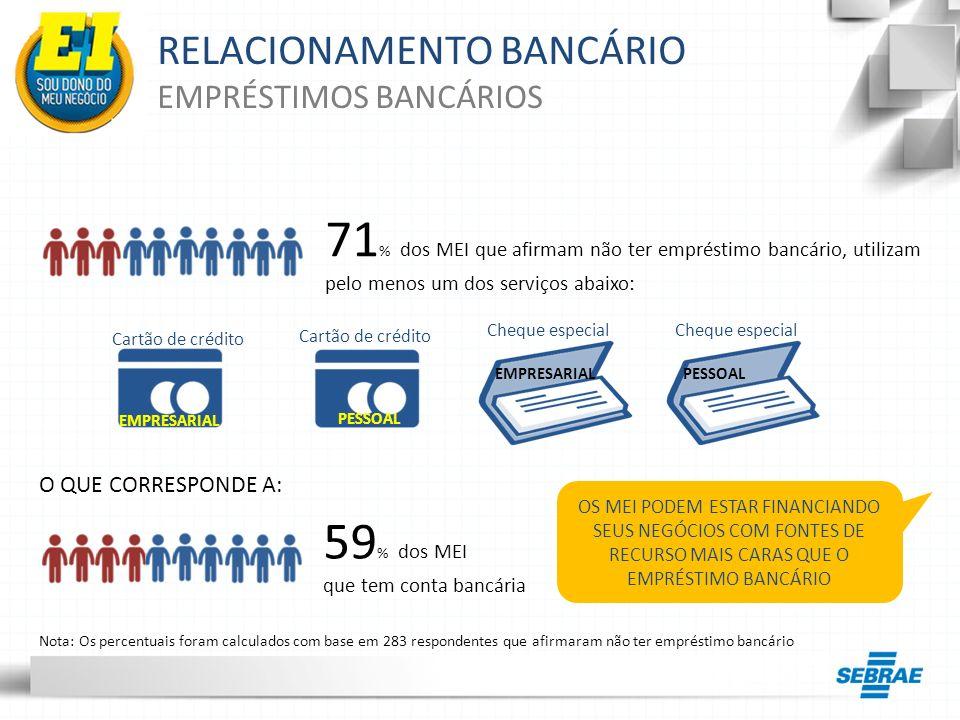 RELACIONAMENTO BANCÁRIO EMPRÉSTIMOS BANCÁRIOS Nota: Os percentuais foram calculados com base em 283 respondentes que afirmaram não ter empréstimo banc
