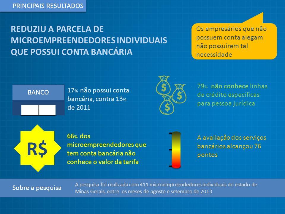 RELACIONAMENTO BANCÁRIO CARTÃO DE CRÉDITO EMPRESARIAL ENTRE 2011 E 2013 AUMENTOU O PERCENTUAL DE MEI COM INTERESSE EM SEGUIR UTILIZANDO CARTÃO EMPRESARIAL CARTÃO DE CRÉDITO EMPRESARIAL - 2013 CARTÃO DE CRÉDITO EMPRESARIAL - 2011 38 % 4%4% 21 % 44 % 39 % 4%4% 12 % Base de respostas: 341 respondentes