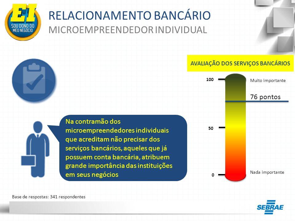 RELACIONAMENTO BANCÁRIO MICROEMPREENDEDOR INDIVIDUAL Na contramão dos microempreendedores individuais que acreditam não precisar dos serviços bancário