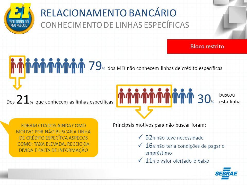 RELACIONAMENTO BANCÁRIO CONHECIMENTO DE LINHAS ESPECÍFICAS Bloco restrito 79 % dos MEI não conhecem linhas de crédito específicas Dos 21 % que conhece