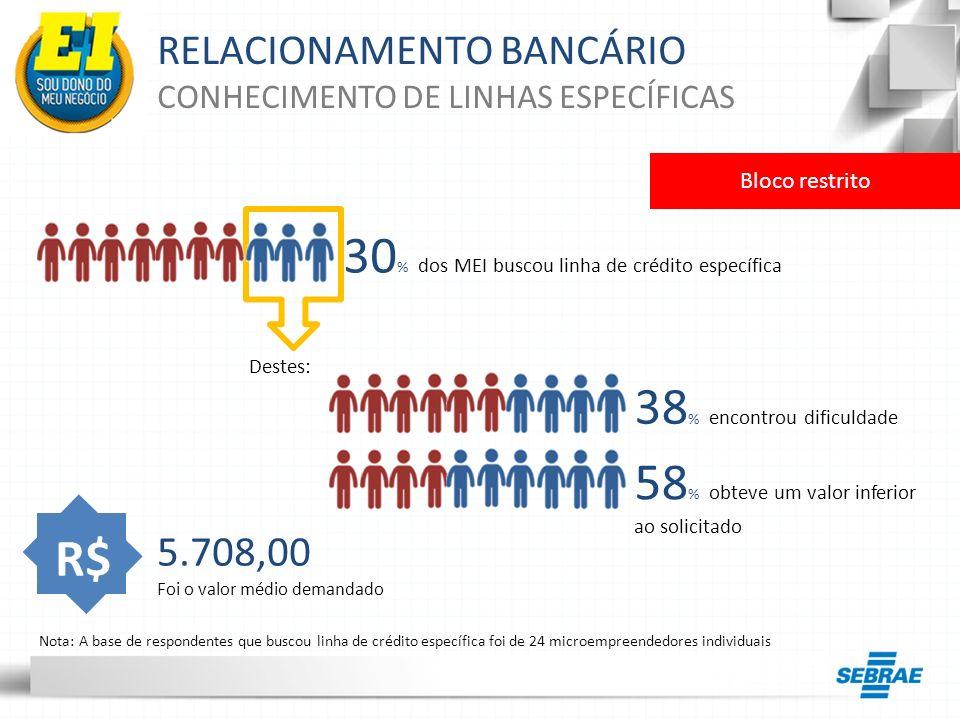 RELACIONAMENTO BANCÁRIO CONHECIMENTO DE LINHAS ESPECÍFICAS Bloco restrito 30 % dos MEI buscou linha de crédito específica Destes: R$ 5.708,00 Foi o va
