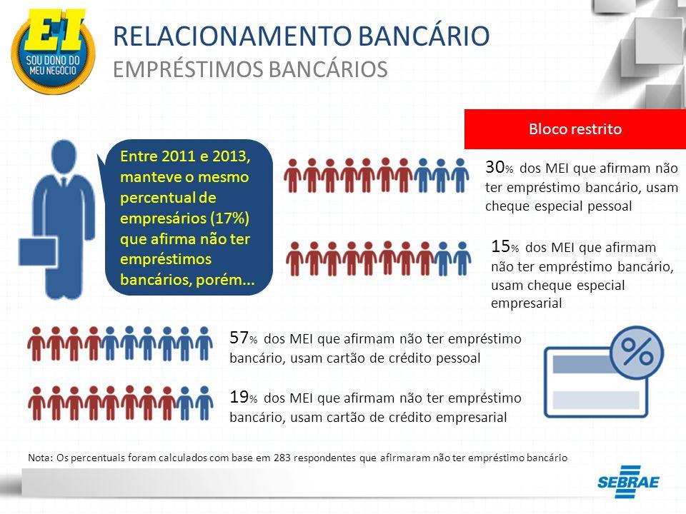 RELACIONAMENTO BANCÁRIO EMPRÉSTIMOS BANCÁRIOS Entre 2011 e 2013, manteve o mesmo percentual de empresários (17%) que afirma não ter empréstimos bancár