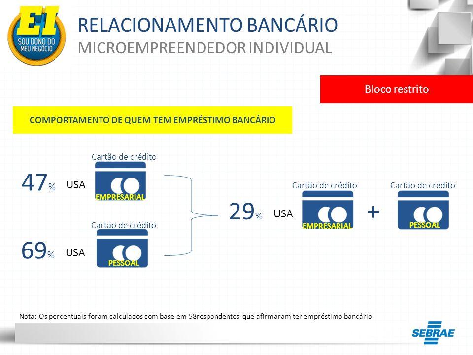 RELACIONAMENTO BANCÁRIO MICROEMPREENDEDOR INDIVIDUAL Bloco restrito EMPRESARIAL PESSOAL Nota: Os percentuais foram calculados com base em 58respondent