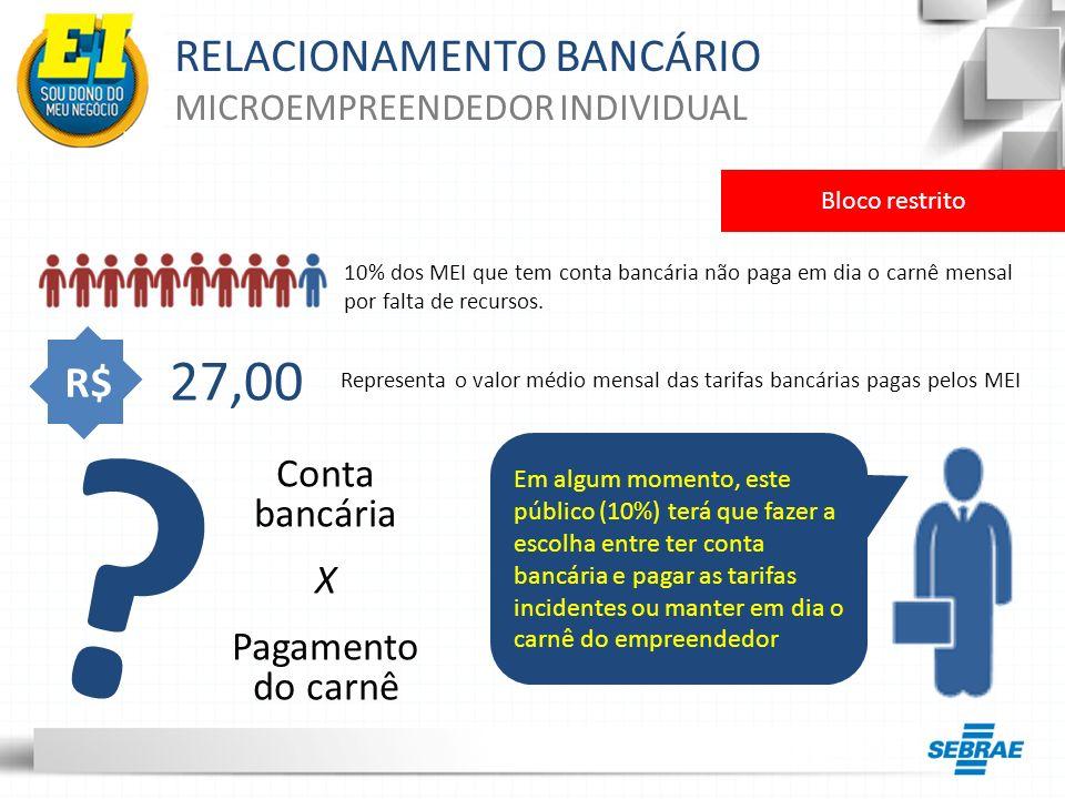 RELACIONAMENTO BANCÁRIO MICROEMPREENDEDOR INDIVIDUAL Em algum momento, este público (10%) terá que fazer a escolha entre ter conta bancária e pagar as