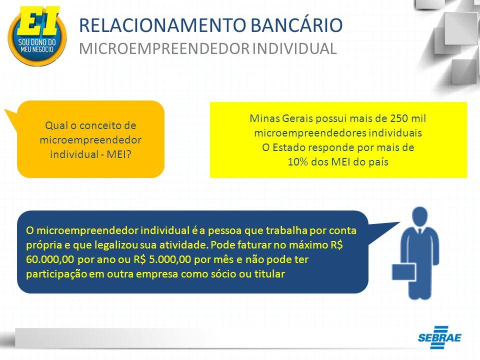 RELACIONAMENTO BANCÁRIO EXISTÊNCIA DE CONTA BANCÁRIA BANCO CONTA BANCÁRIA AUMENTOU A PARCELA DE MICROEMPREENDEDORES SEM CONTA BANCÁRIA 88 % dos MEI possuíam conta bancária 83 % dos MEI possuíam conta bancária RETRATO DE 2013 RETRATO DE 2011 A alegação de que a conta bancária não é necessária para o negócio é a principal razão pela não utilização deste serviço