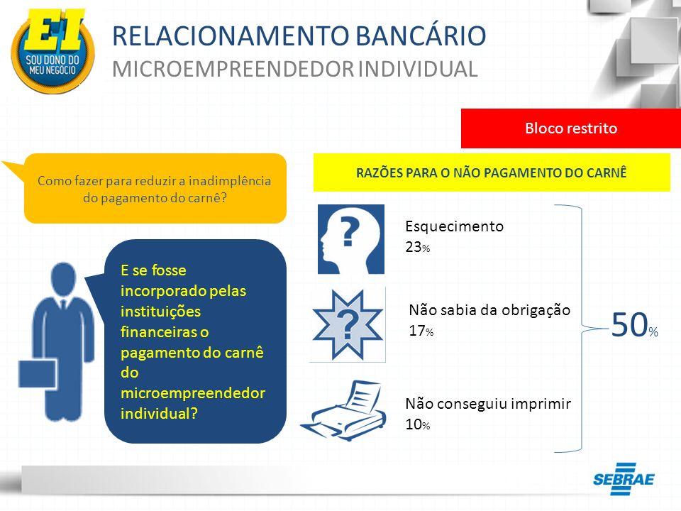 RELACIONAMENTO BANCÁRIO MICROEMPREENDEDOR INDIVIDUAL Como fazer para reduzir a inadimplência do pagamento do carnê? E se fosse incorporado pelas insti