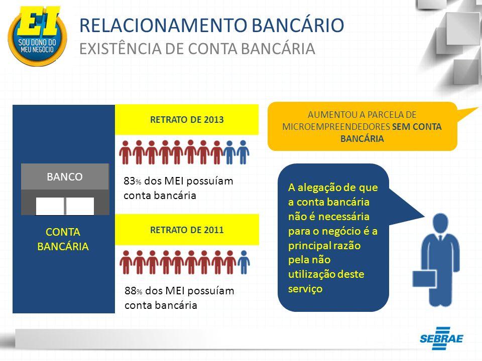 RELACIONAMENTO BANCÁRIO EXISTÊNCIA DE CONTA BANCÁRIA BANCO CONTA BANCÁRIA AUMENTOU A PARCELA DE MICROEMPREENDEDORES SEM CONTA BANCÁRIA 88 % dos MEI po