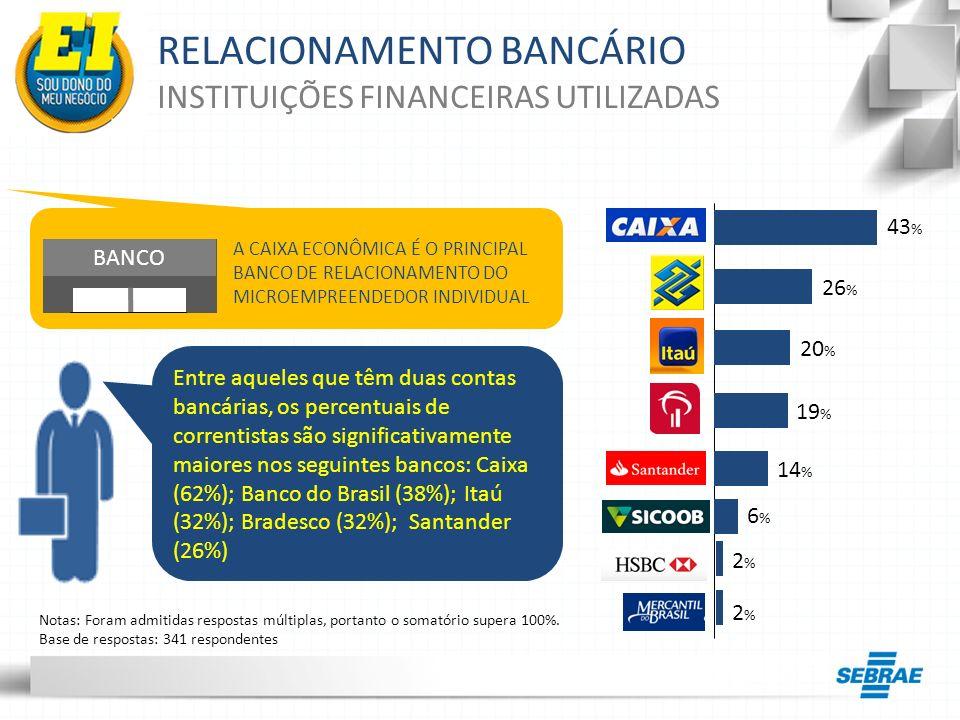 RELACIONAMENTO BANCÁRIO INTERNET BANKING AUMENTOU O NÚMERO DE MICROEMPREENDEDORES INDIVIDUAIS USUÁRIOS DA INTERNET BANKING, ASSIM COMO O INTERESSE POR INICIAR A UTILIZAÇÃO DESTE SERVIÇO BANCÁRIO 33 % 2%2% 48 % 23 % 46 % 8%8% Base de respostas: 341 respondentes