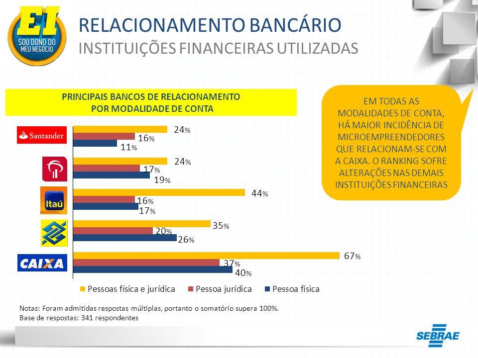 RELACIONAMENTO BANCÁRIO INSTITUIÇÕES FINANCEIRAS UTILIZADAS 24 % 16 % 11 % 24 % 17 % 19 % 44 % 16 % 17 % 35 % 20 % 26 % 67 % 37 % 40 % EM TODAS AS MOD