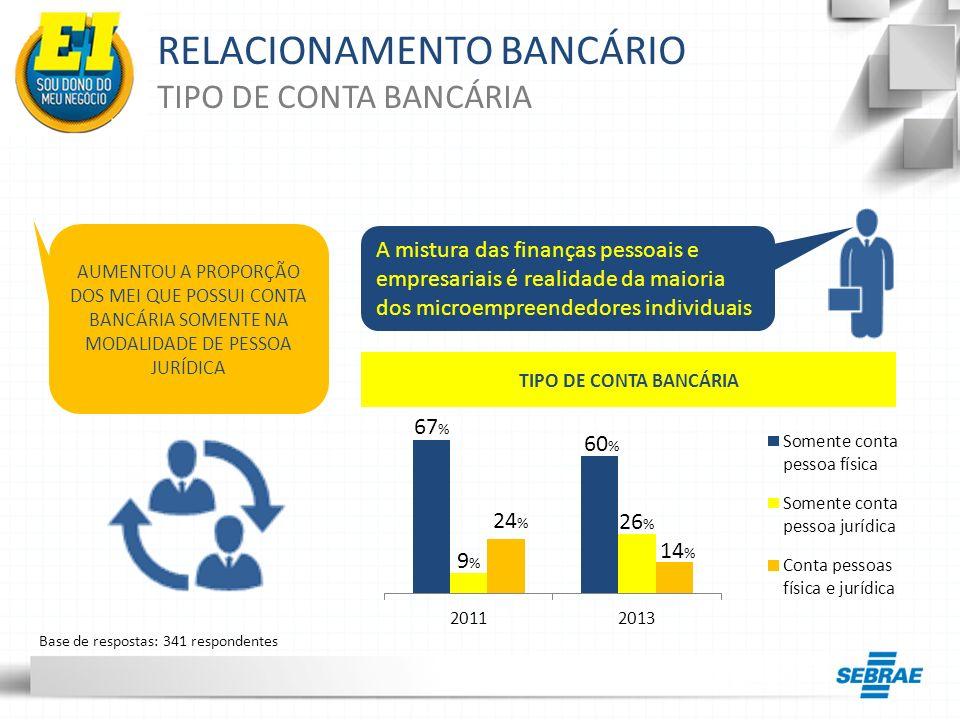 RELACIONAMENTO BANCÁRIO EMPRÉSTIMOS BANCÁRIOS Nota: Os percentuais foram calculados com base em 283 respondentes que afirmaram não ter empréstimo bancário 71 % dos MEI que afirmam não ter empréstimo bancário, utilizam pelo menos um dos serviços abaixo: EMPRESARIAL PESSOAL O QUE CORRESPONDE A: 59 % dos MEI que tem conta bancária Cheque especial EMPRESARIAL Cheque especial PESSOAL Cartão de crédito OS MEI PODEM ESTAR FINANCIANDO SEUS NEGÓCIOS COM FONTES DE RECURSO MAIS CARAS QUE O EMPRÉSTIMO BANCÁRIO
