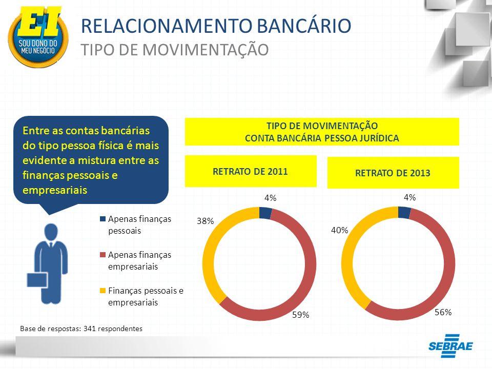 RELACIONAMENTO BANCÁRIO PACOTE DE TARIFAS BANCÁRIAS R$ Nota-se que, entre os microempreendedores que conhecem o valor da tarifa bancária, a maioria (62%) paga mais de R$20,00 mensalmente A MAIORIA DOS MICROEMPREENDEDORES INDIVIDUAIS DESCONHECE O VALOR DE SEU PACOTE DE TARIFAS BANCÁRIAS CONHECIMENTO DA TARIFA 14 % 48 % 32 % 6%6% 34 % 66 % Base de respostas: 341 respondentes