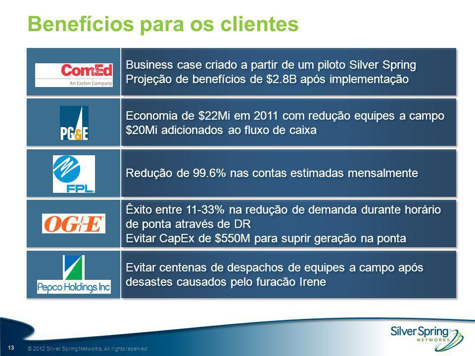 Benefícios para os clientes Redução de 99.6% nas contas estimadas mensalmente Economia de $22Mi em 2011 com redução equipes a campo $20Mi adicionados