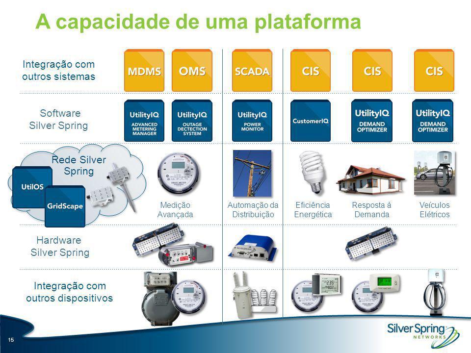 15 Integração com outros sistemas Integração com outros dispositivos Hardware Silver Spring Software Silver Spring Rede Silver Spring Eficiência Energ