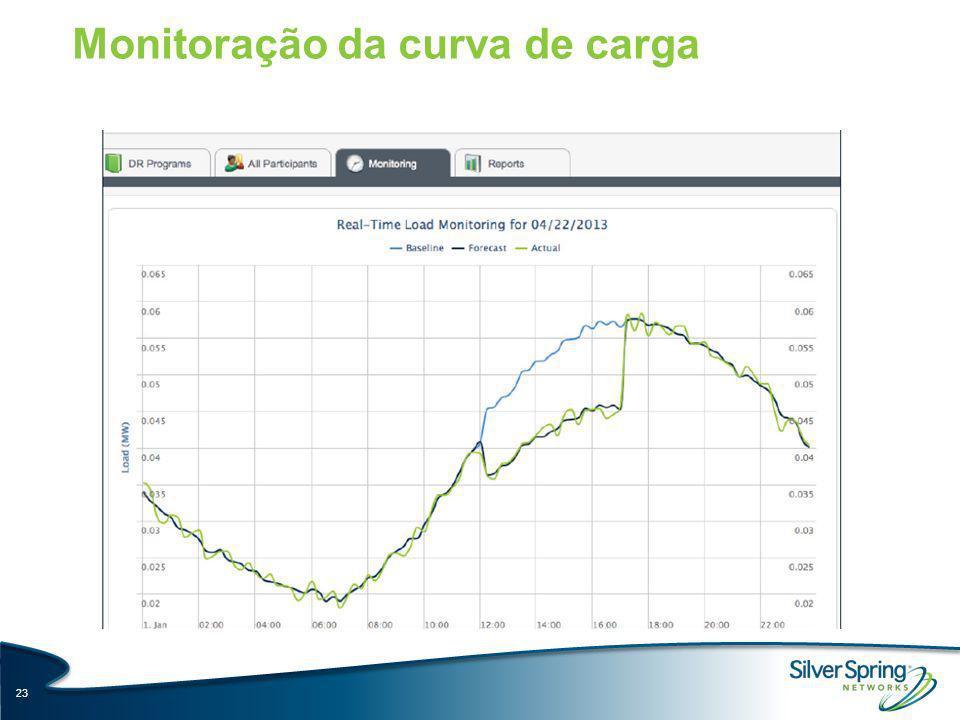Monitoração da curva de carga 23