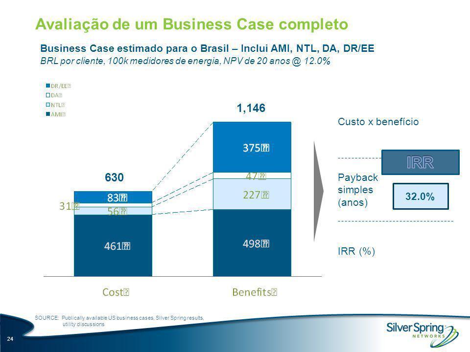 Avaliação de um Business Case completo Business Case estimado para o Brasil – Inclui AMI, NTL, DA, DR/EE BRL por cliente, 100k medidores de energia, N