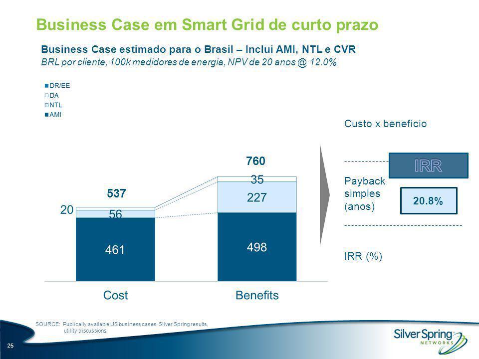 Business Case em Smart Grid de curto prazo Business Case estimado para o Brasil – Inclui AMI, NTL e CVR BRL por cliente, 100k medidores de energia, NP