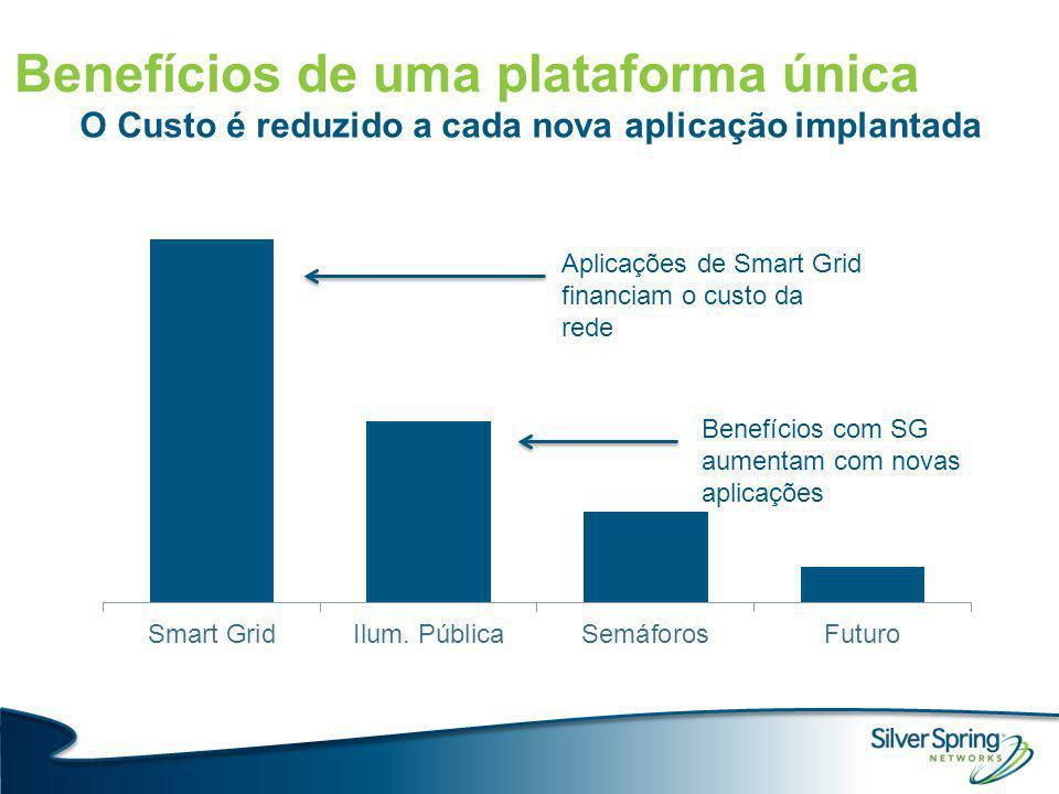 Benefícios de uma plataforma única O Custo é reduzido a cada nova aplicação implantada Aplicações de Smart Grid financiam o custo da rede Benefícios c