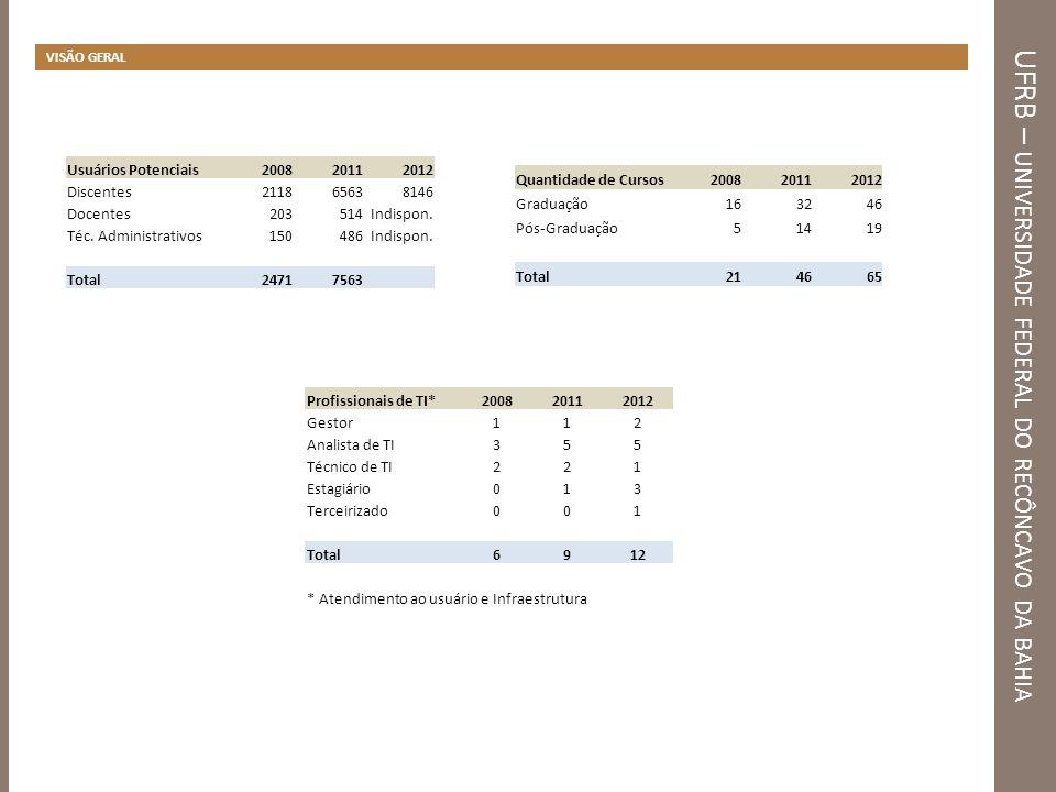 UFRB – D ISPONIBILIDADE DE TI Análise do Ponto de Vista do Usuário Principais fatores que provocam a indisponibilidade de TI na UFRB PROBLEMASQTD%TOTAL Quedas de Energia10184,87% 119 Indisponibilidade da Internet9983,19% Defeitos em Computadores7361,34% Interrupção da Rede Local6756,30% Defeitos em Impressoras5546,22% Carência de Treinamento3327,73% Vírus no Computador1411,76% Outro119,24%