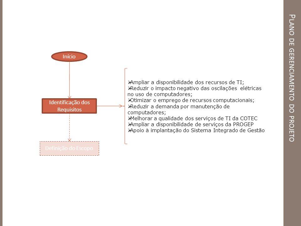 P LANO DE GERENCIAMENTO DO PROJETO Identificação dos Requisitos Definição do Escopo Início Ampliar a disponibilidade dos recursos de TI; Reduzir o imp