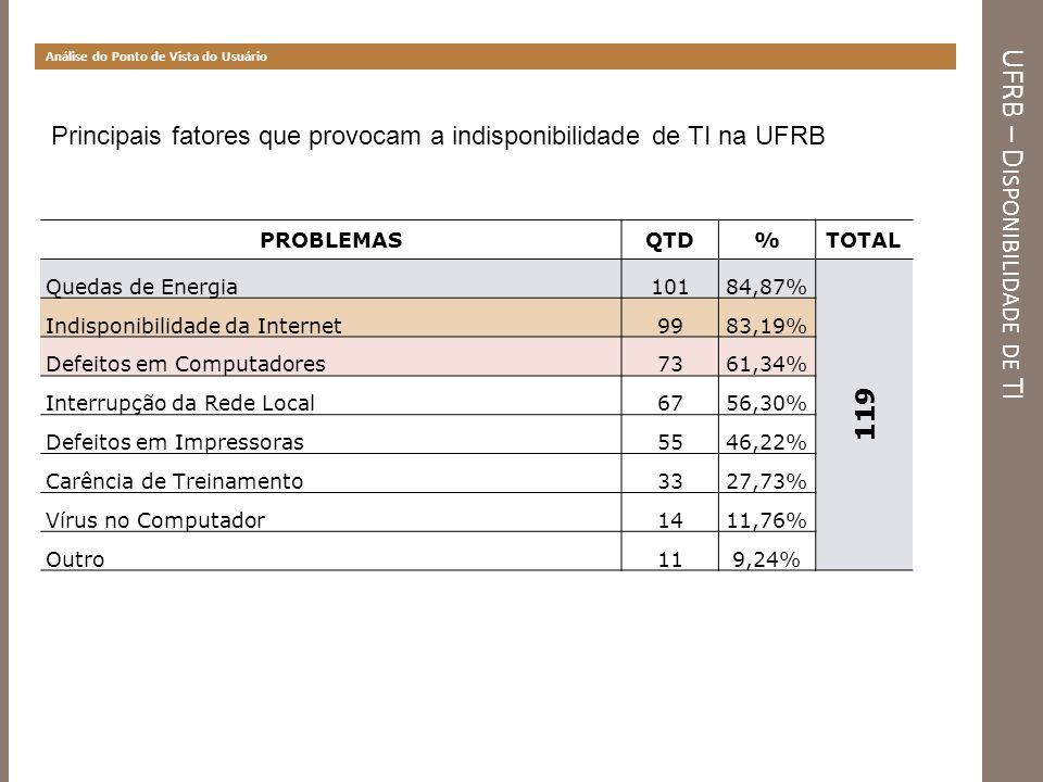 UFRB – D ISPONIBILIDADE DE TI Análise do Ponto de Vista do Usuário Principais fatores que provocam a indisponibilidade de TI na UFRB PROBLEMASQTD%TOTA