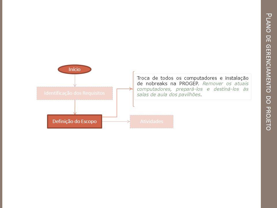 P LANO DE GERENCIAMENTO DO PROJETO Identificação dos Requisitos Definição do Escopo Atividades Início Troca de todos os computadores e instalação de n