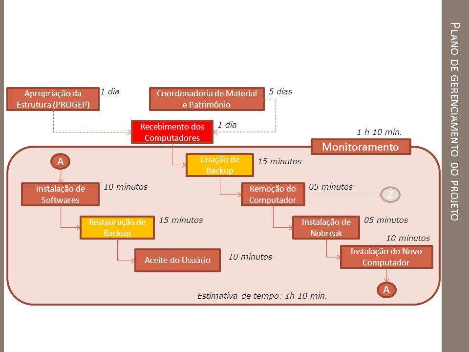 P LANO DE GERENCIAMENTO DO PROJETO Apropriação da Estrutura (PROGEP) Criação de Backup Instalação de Softwares Restauração de Backup Instalação de Nob