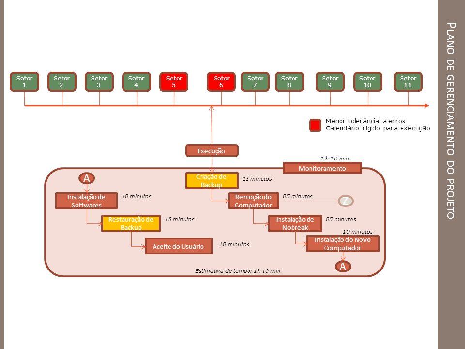 P LANO DE GERENCIAMENTO DO PROJETO Criação de Backup Instalação de Softwares Restauração de Backup Instalação de Nobreak Remoção do Computador Instala