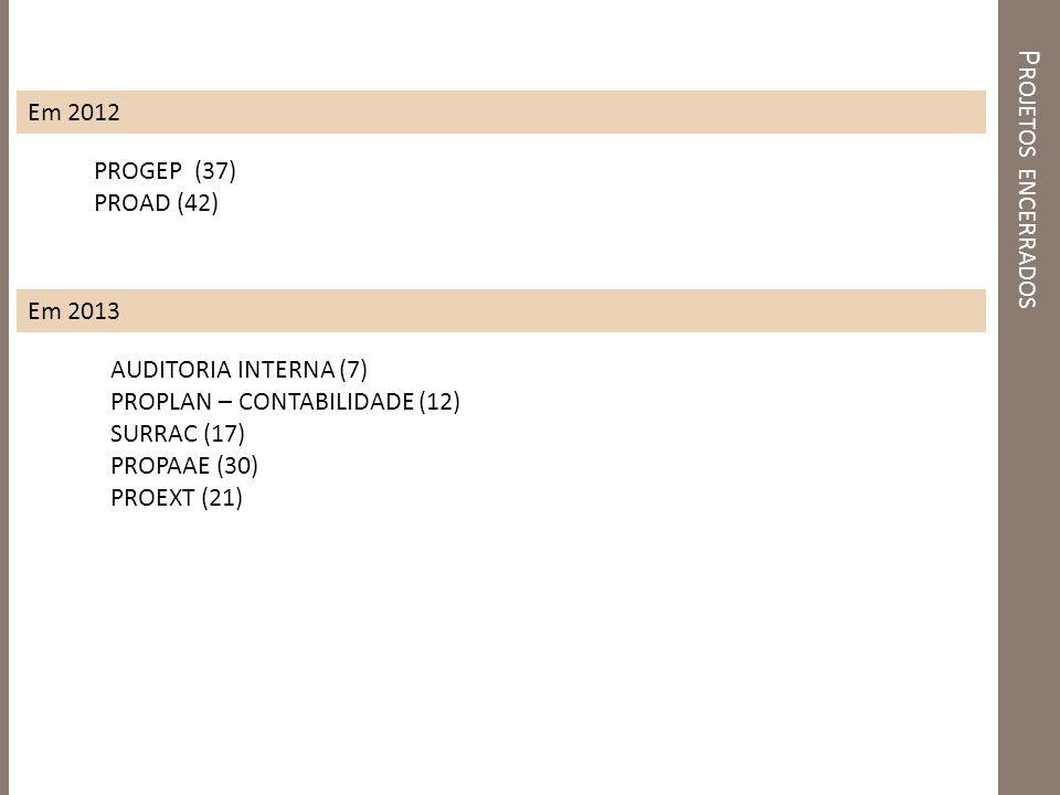 P ROJETOS ENCERRADOS Em 2012 PROGEP (37) PROAD (42) AUDITORIA INTERNA (7) PROPLAN – CONTABILIDADE (12) SURRAC (17) PROPAAE (30) PROEXT (21) Em 2013