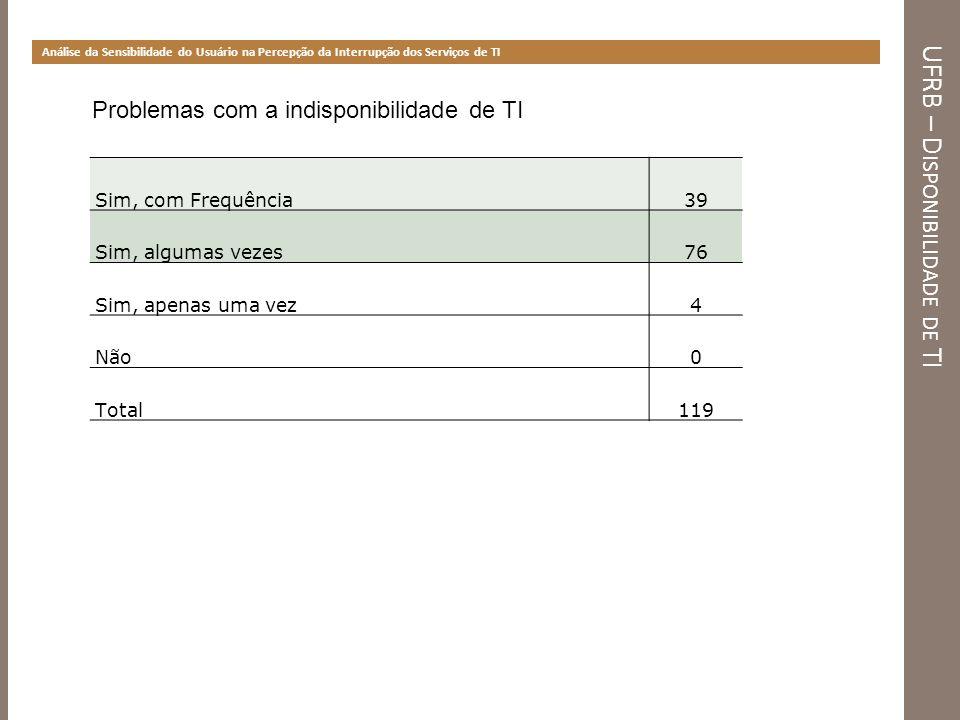 UFRB – D ISPONIBILIDADE DE TI Percepção do Usuário sobre o Impacto da Indisponibilidade de TI Impacto da indisponibilidade de TI na UFRB TIPO DE IMPACTOQTD%TOTAL Atraso na execução de tarefas10386,55119 Parada das atividades do setor8773,10119 Atraso para a tomada de decisão4134,45119 Não há impacto10,84119 IMPACTO DA INDISPONIBILIDADE DE TI REITORIA PROAD PROPLAN PROGEP PROGRAD PRPPG PROEXT PROPAAE Atraso na execução de tarefas723191379718 Atraso para a tomada de decisão1115424410 Parada das atividades do setor724151068413 Não há impacto1