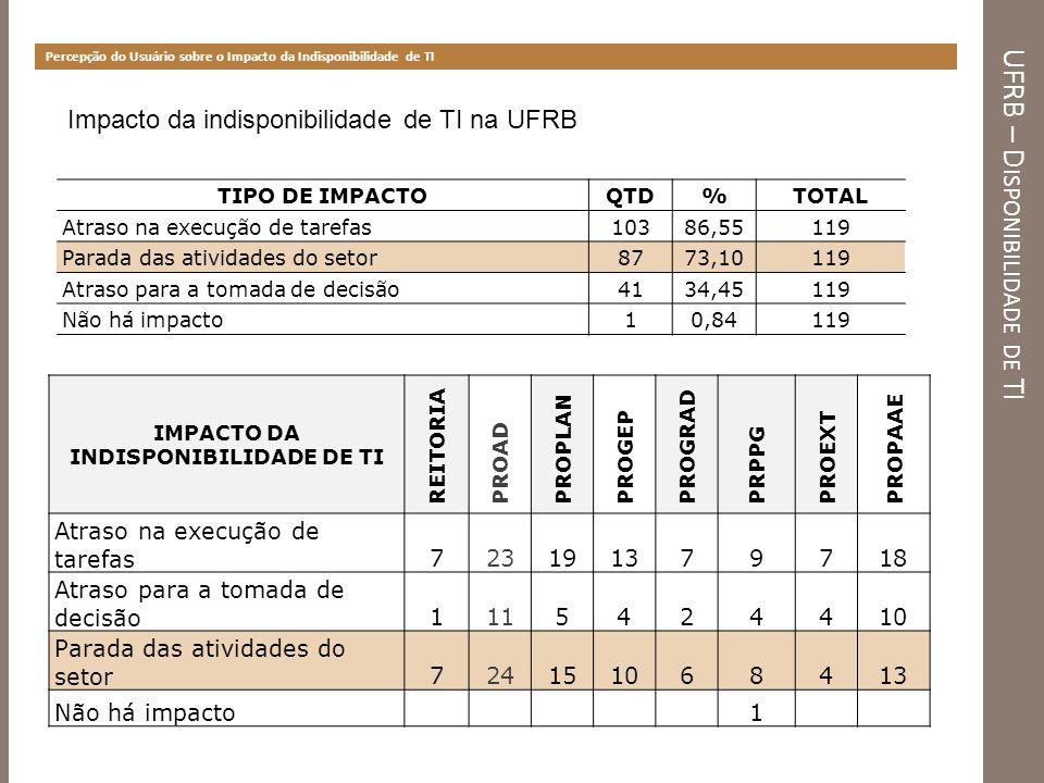 UFRB – D ISPONIBILIDADE DE TI Percepção do Usuário sobre o Impacto da Indisponibilidade de TI Impacto da indisponibilidade de TI na UFRB TIPO DE IMPAC