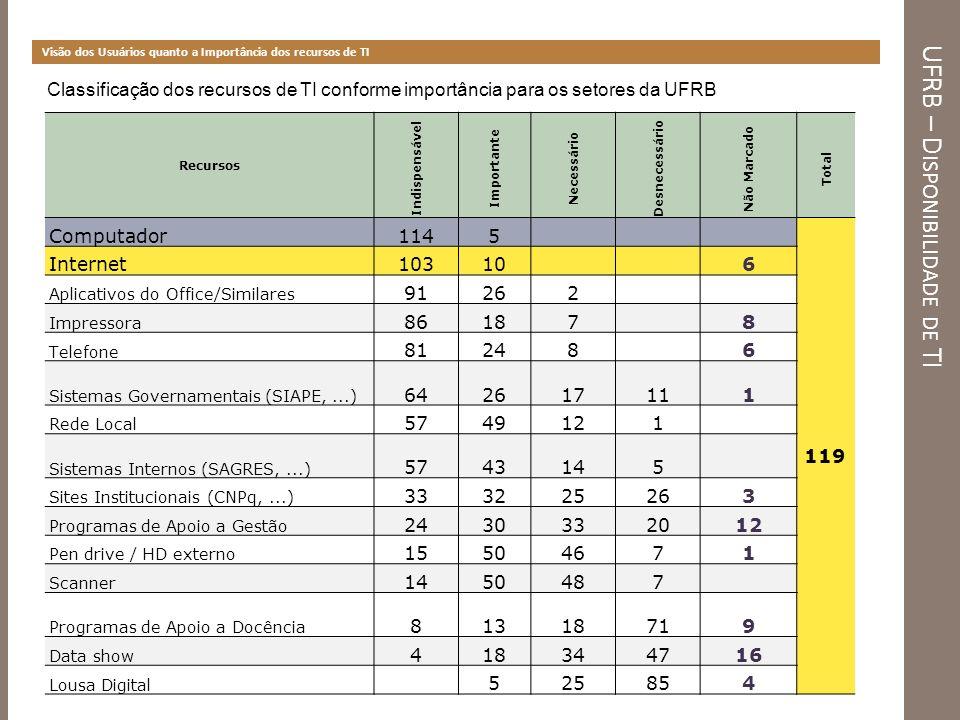 UFRB – D ISPONIBILIDADE DE TI Visão dos Usuários quanto a Importância dos recursos de TI Classificação dos recursos de TI conforme importância para os