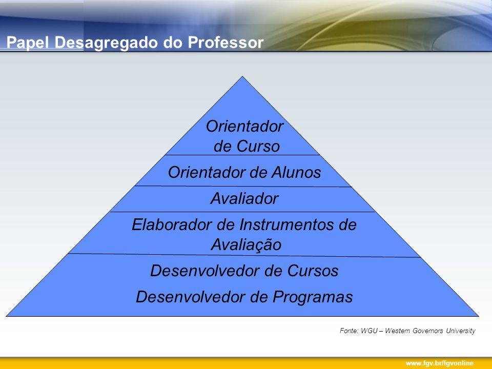 www.fgv.br/fgvonline Orientador de Curso Orientador de Alunos Avaliador Elaborador de Instrumentos de Avaliação Desenvolvedor de Cursos Desenvolvedor