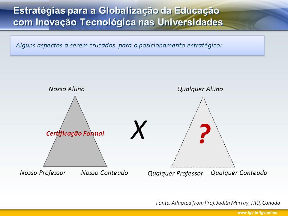 www.fgv.br/fgvonline Alguns aspectos a serem cruzados para o posicionamento estratégico: Estratégias para a Globalização da Educação com Inovação Tecn