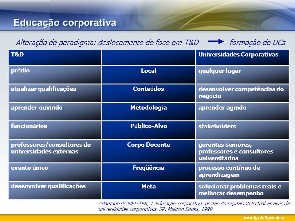 www.fgv.br/fgvonline Alteração de paradigma: deslocamento do foco em T&D formação de UCs Educação corporativa Adaptado de MEISTER, J. Educação corpora