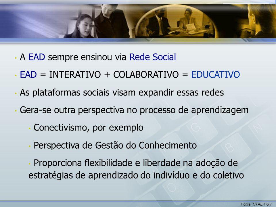 A EAD sempre ensinou via Rede Social EAD = INTERATIVO + COLABORATIVO = EDUCATIVO As plataformas sociais visam expandir essas redes Gera-se outra perspectiva no processo de aprendizagem Conectivismo, por exemplo Perspectiva de Gestão do Conhecimento Proporciona flexibilidade e liberdade na adoção de estratégias de aprendizado do indivíduo e do coletivo Fonte: CTAE/FGV