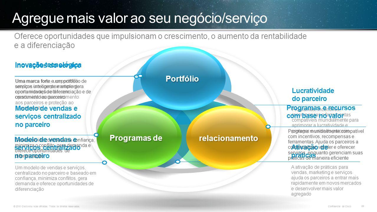© 2010 Cisco e/ou suas afiliadas. Todos os direitos reservados. Confidencial da Cisco 29 © 2010 Cisco e/ou suas afiliadas. Todos os direitos reservado