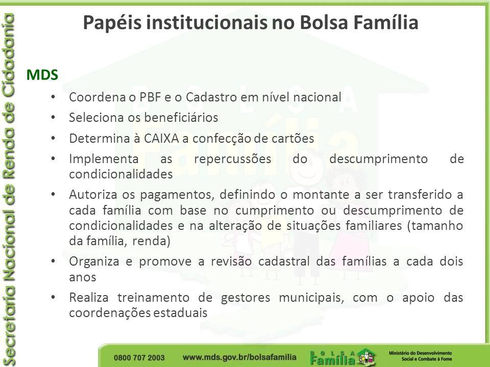 Papéis institucionais no Bolsa Família MDS Coordena o PBF e o Cadastro em nível nacional Seleciona os beneficiários Determina à CAIXA a confecção de c