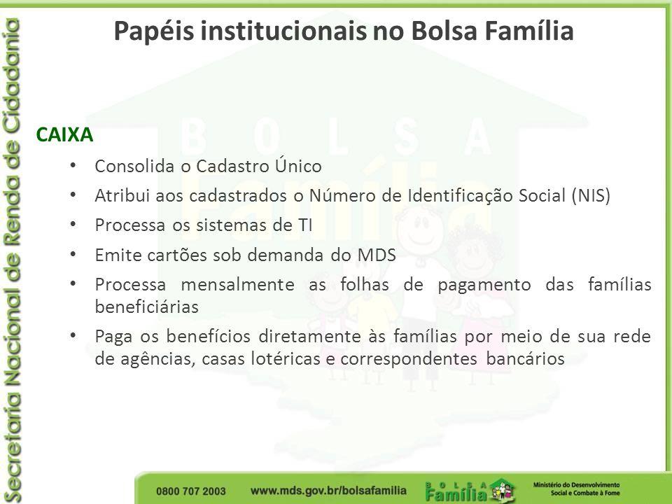 Papéis institucionais no Bolsa Família CAIXA Consolida o Cadastro Único Atribui aos cadastrados o Número de Identificação Social (NIS) Processa os sis