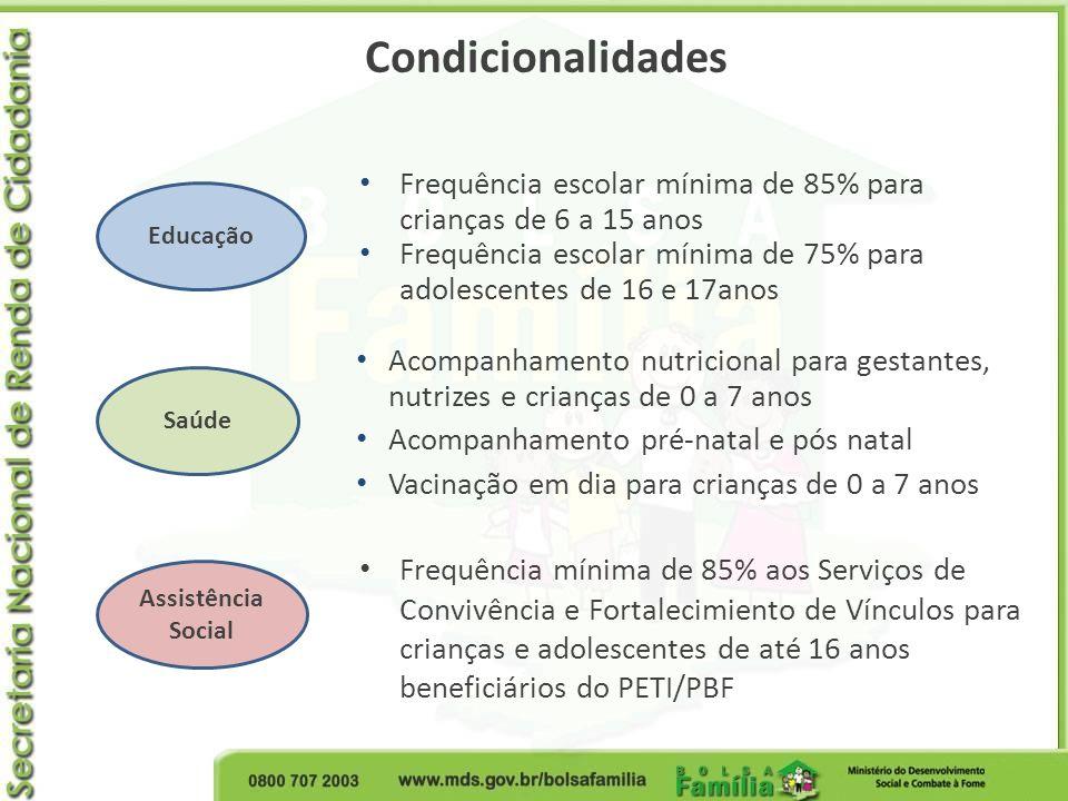 Condicionalidades Acompanhamento nutricional para gestantes, nutrizes e crianças de 0 a 7 anos Acompanhamento pré-natal e pós natal Vacinação em dia p