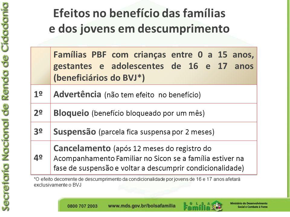 Efeitos no benefício das famílias e dos jovens em descumprimento *O efeito decorrente de descumprimento da condicionalidade por jovens de 16 e 17 anos