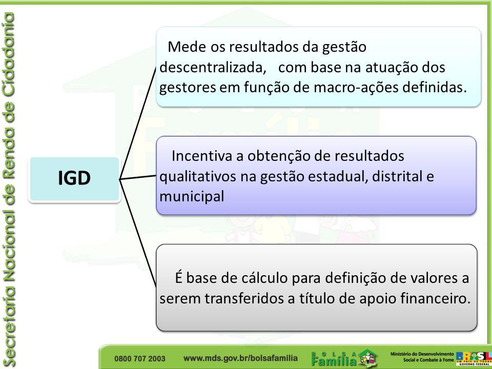 IGD Mede os resultados da gestão descentralizada, com base na atuação dos gestores em função de macro-ações definidas. Incentiva a obtenção de resulta