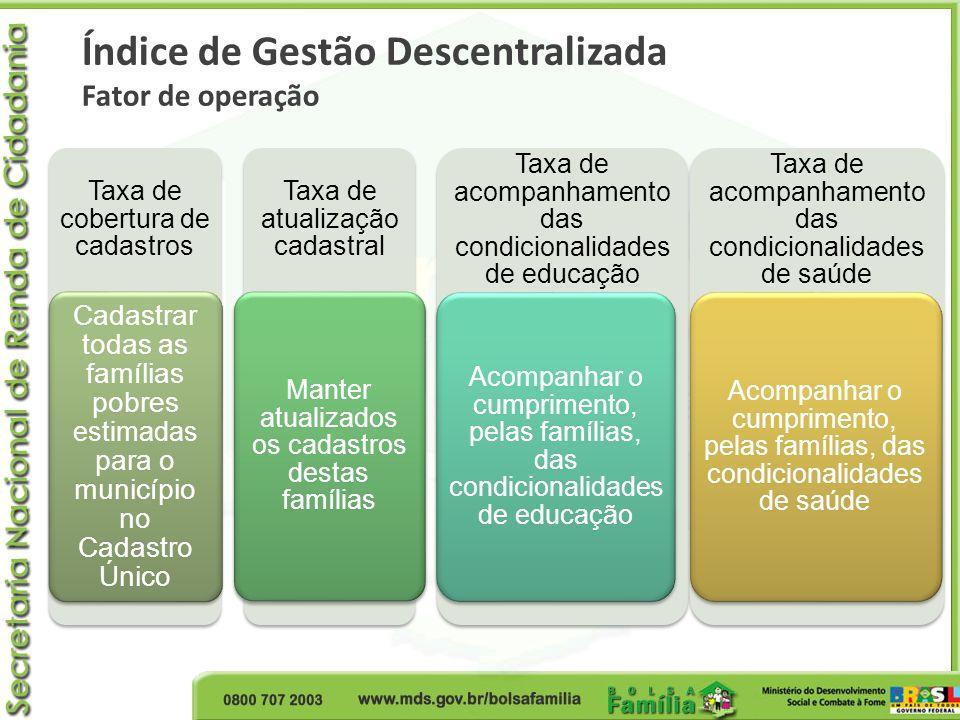 Taxa de cobertura de cadastros Cadastrar todas as famílias pobres estimadas para o município no Cadastro Único Taxa de atualização cadastral Manter at