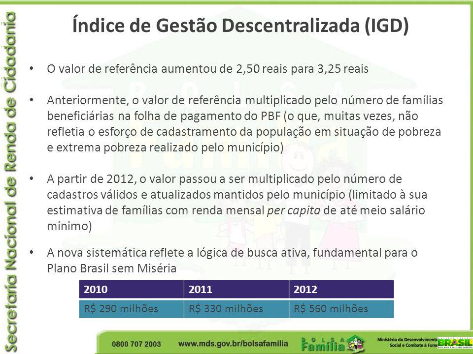 Índice de Gestão Descentralizada (IGD) O valor de referência aumentou de 2,50 reais para 3,25 reais Anteriormente, o valor de referência multiplicado